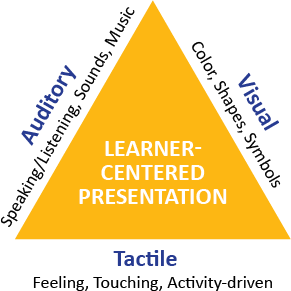 Diagram of learning types