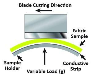 Illustration of machine dragging a sharp blade