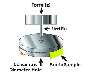 Illustration of machine poking a metal stylus into the fabric
