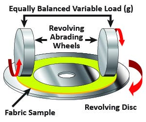 Illustration of a machine that measures abrasion resistance under two abrasive, weighted wheels
